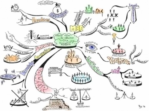 InnovationPlatforms_MindMap_Viz-Paint-Web-1024x762